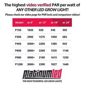 Advanced Platinum Series P300 Chart