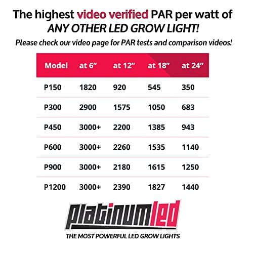 Advanced Platinum Series P300 Chart