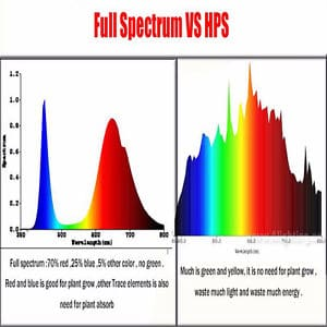 LED vs HPS Spectrum