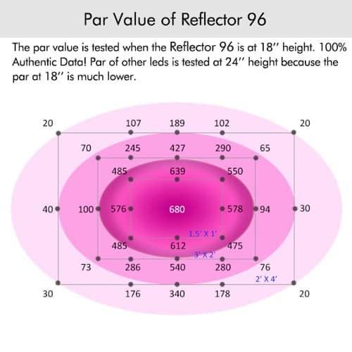 MarsHydro Reflector 96 PAR