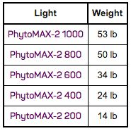 Black Dog LED PhytoMAX-2 Weight